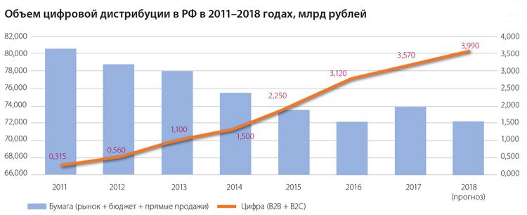 Объем цифровой дистрибуции в РФ в 2011–2018 годах